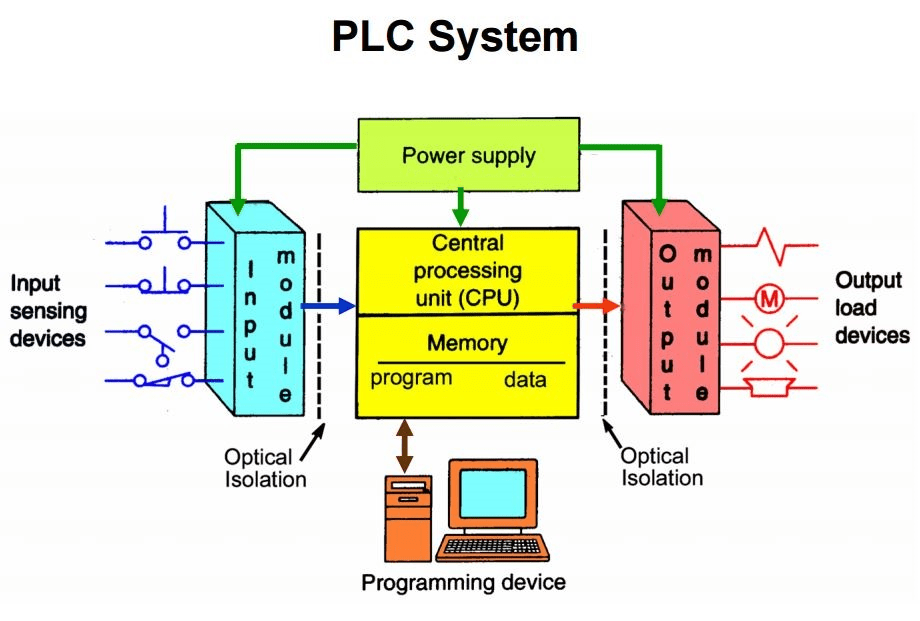 ladder diagrams three phase wiring plc programmable logic controller hardware components  plc programmable logic controller hardware components