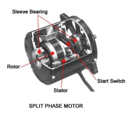 Types of single phase induction motors single phase for Split phase ac motor