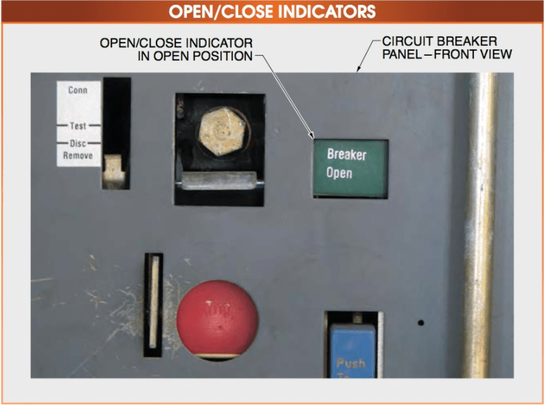 Circuit breakers typically have an open close indicator