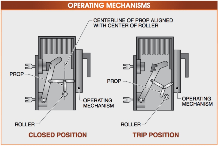 OPERATING MECHANISMS