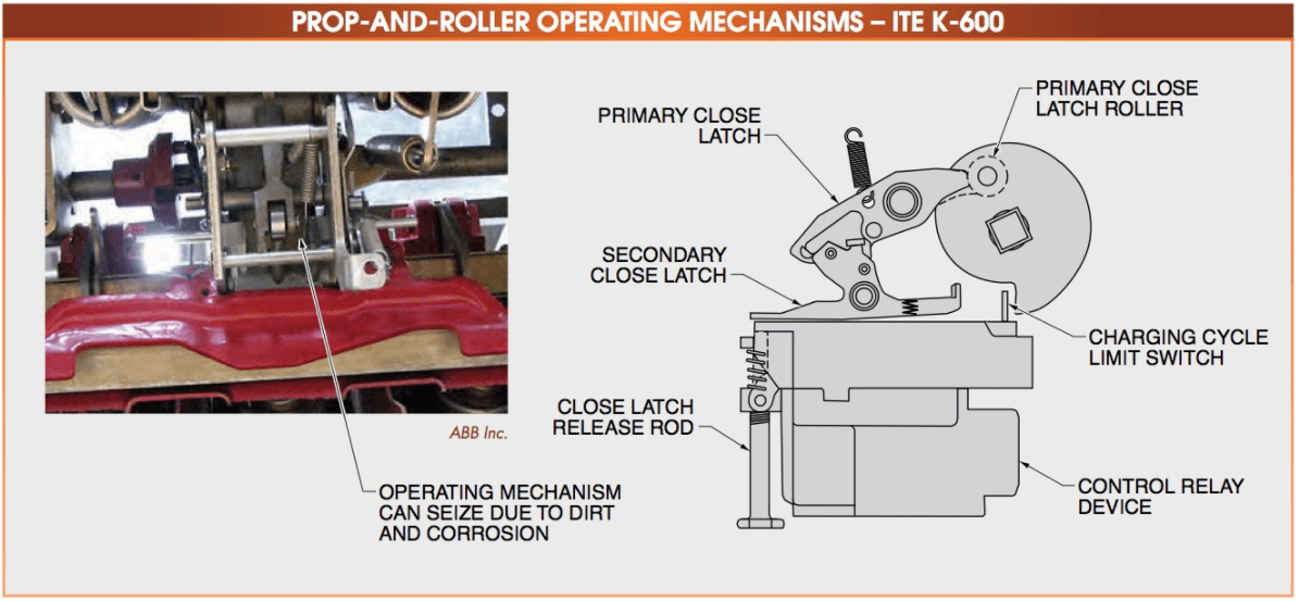 PROP-AND-ROLLER OPERATING MECHANISMS 600