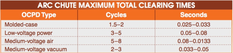 The approximate maximum total clearing times for a circuit breaker