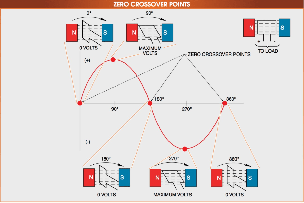 The zero crossover point is the point where current alternates and begins to change direction and the only point where an arc can be interrupted