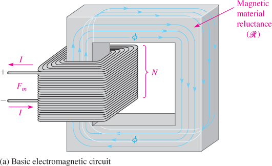 Basic Electromagnetic Circuit and Electromagnet