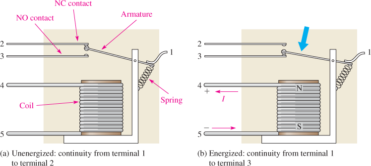 Basic Structure of a Single-Pole, Double-Throw Armature Relay