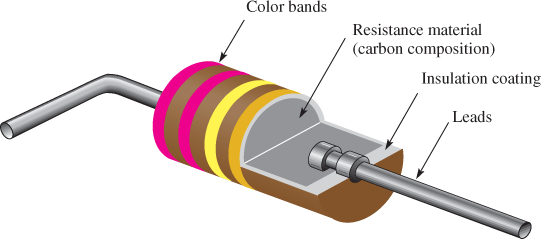Cutaway View of a Carbon-Composition Resistor