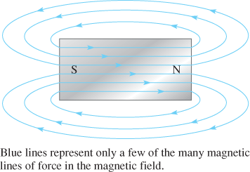 Magnetic Lines of Force Around a Bar Magnet