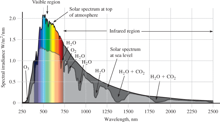 Solar Spectrum at the Top of the Atmosphere and at Sea Level