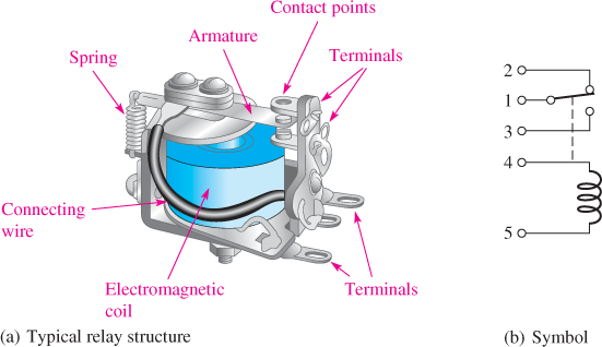 Typical Armature Relay