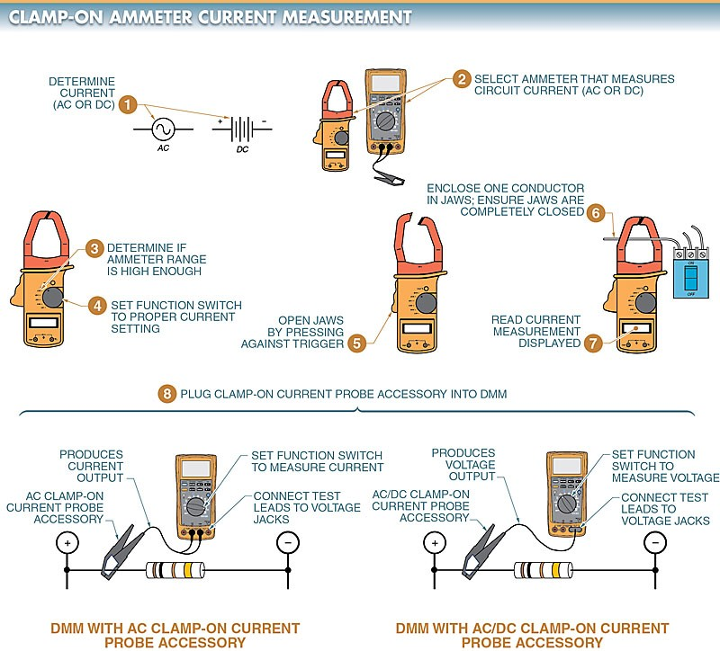 . A clamp-on ammeter measures the current