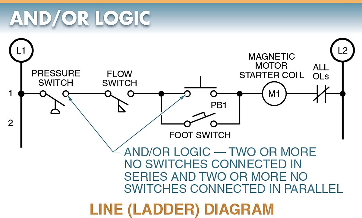 Digital Logic Functions Gates Electrical A2z Magnetic Limit Switch Wiring Diagram The Action Taking Place In This Circuit Is Energizing A Coil Motor Starter Signal Inputs For Have To Be Two Automatic And At