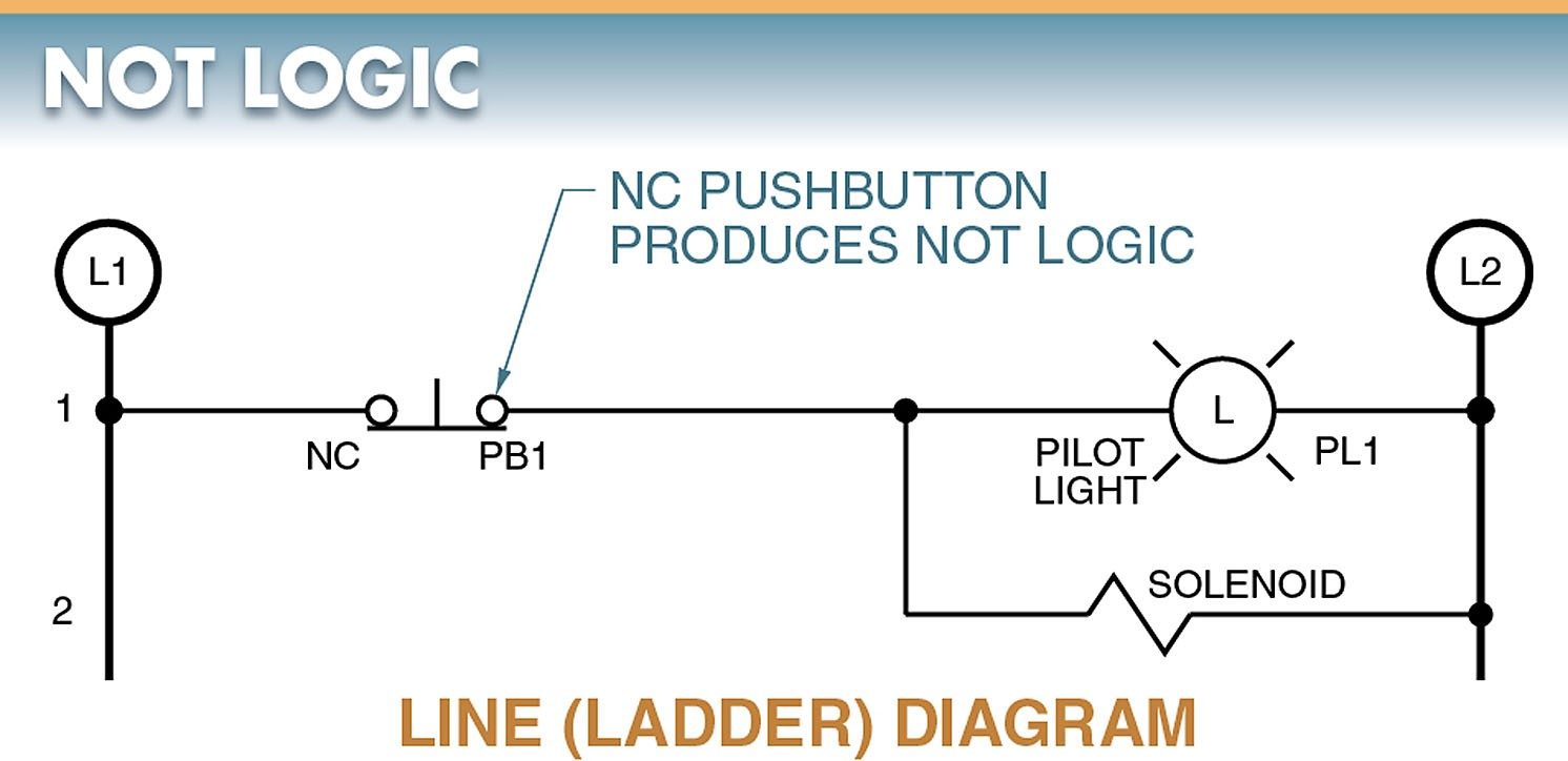 Digital Logic Functions Gates Electrical A2z Ladder Diagram Xor There Must Not Be A Signal If The Loads Are To Remain Energized With Output Remains On Only Control Contacts Closed