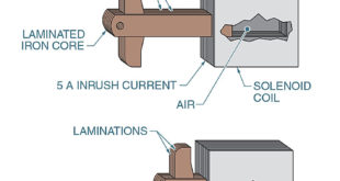 Solenoid inrush current