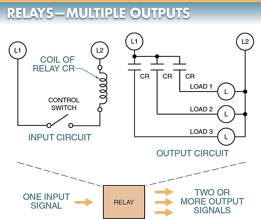 Types of Electromechanical Relays Electromechanical Relay Working