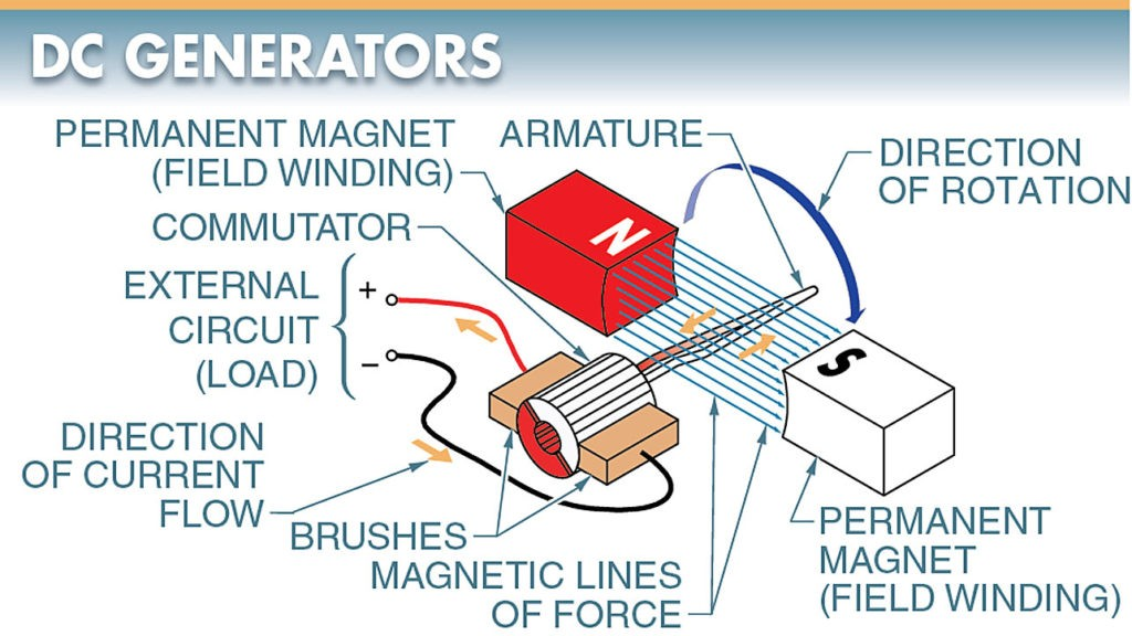 DC generators consist of field windings, an armature, a commutator, and brushes