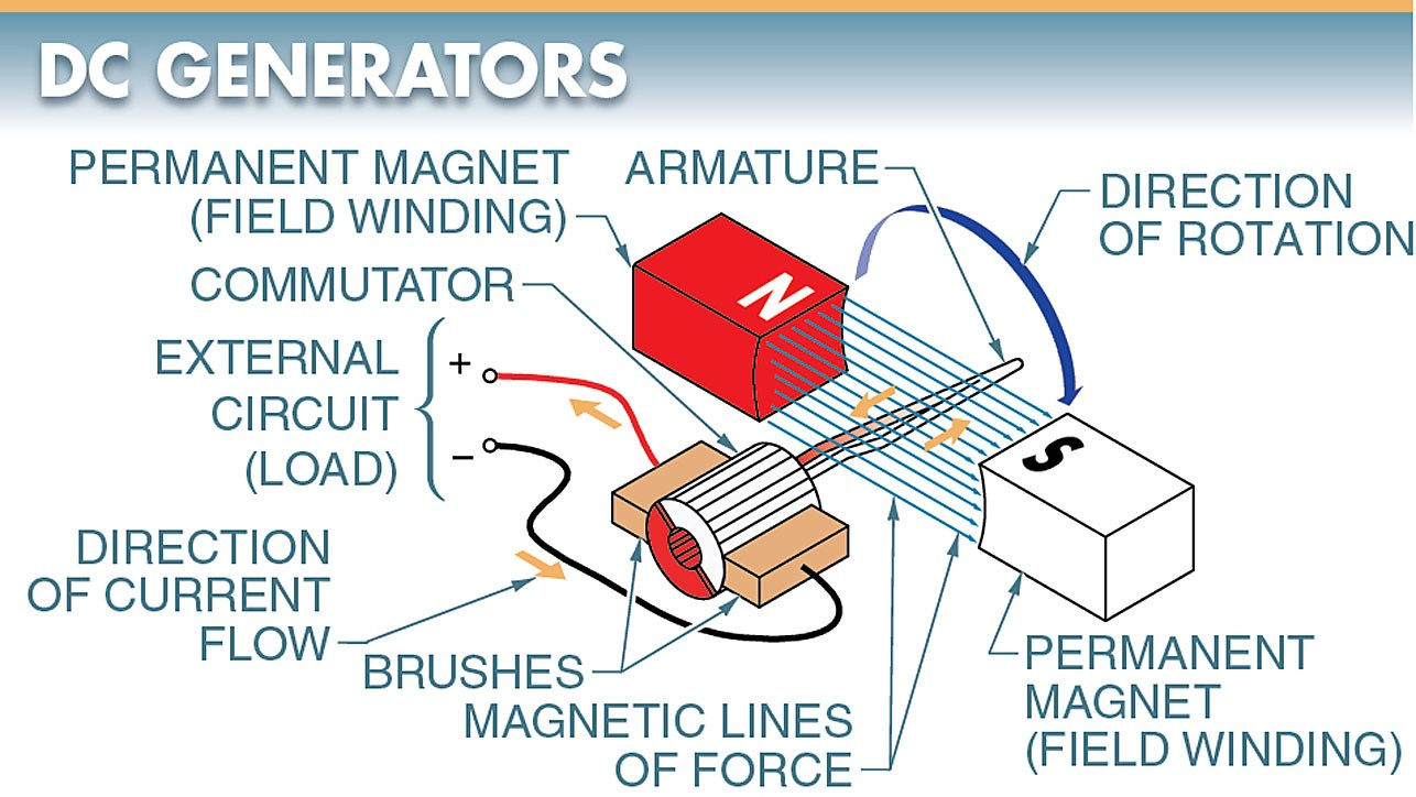 electric generator works and parts consists The stator core assembly consists of segmented and insulated laminations  nde guide bearing works in contact with a thrust block, which is the piece  full exciter power, regardless of the generator voltage neutral grounding resistor (ngr.