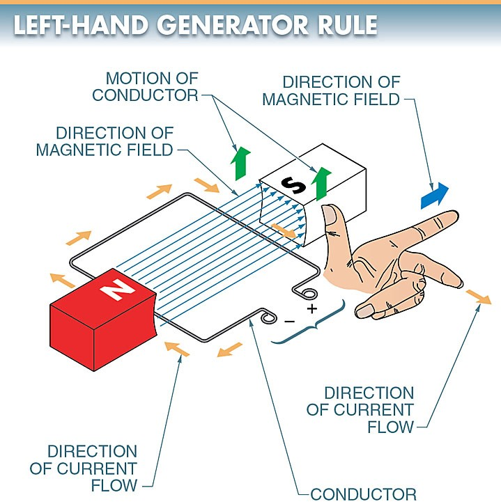 The left-hand generator rule expresses the relationship between the conductor, magnetic field, and induced voltage in a DC generator.