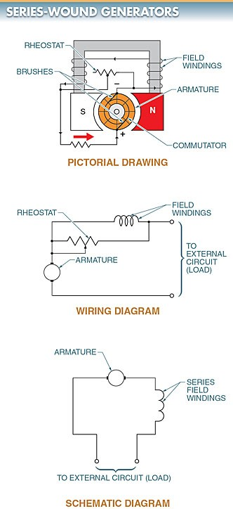 A series-wound DC generator