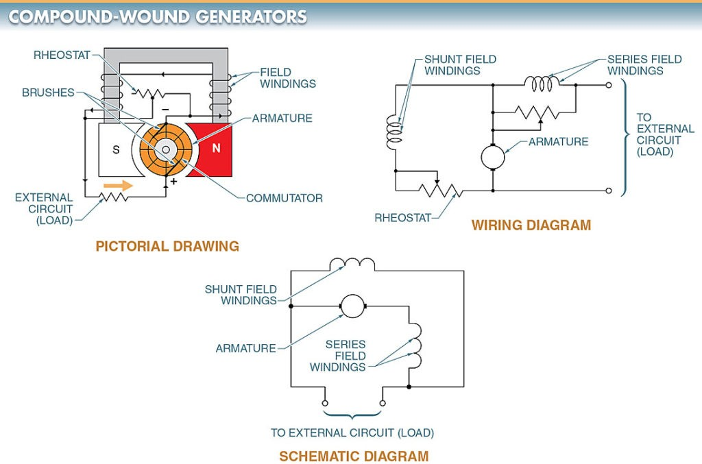 A compound-wound DC generator