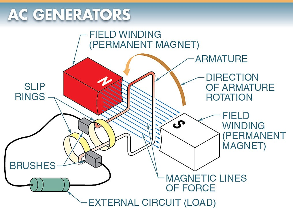 AC generators consist of field windings, an armature (coil), slip rings, and brushes