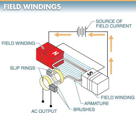 Field windings are used to produce the stationary magnetic field in a generator