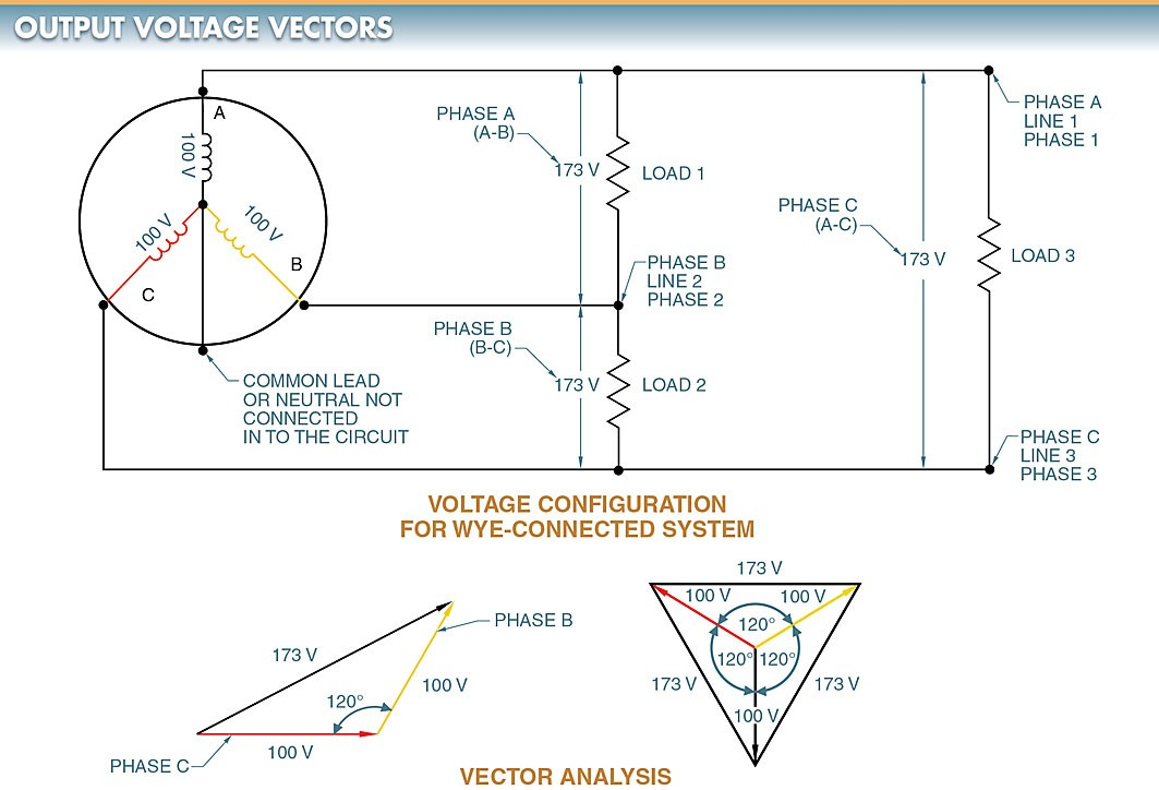 Vectors can be used to illustrate the magnitude and direction of AC generator output voltages.