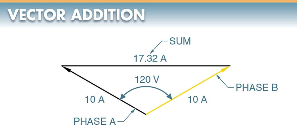 Vectors may be added to find the sum of currents and voltages that are out of phase.
