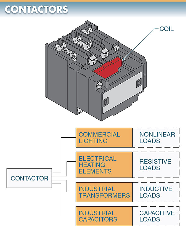 Contactors are used to make and break the electrical power circuit