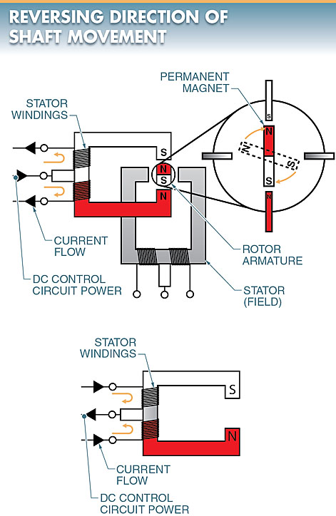 Stepper motors rotate at fixed angles