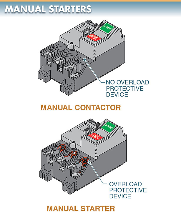 A manual starter is a contactor with an added overload protective device