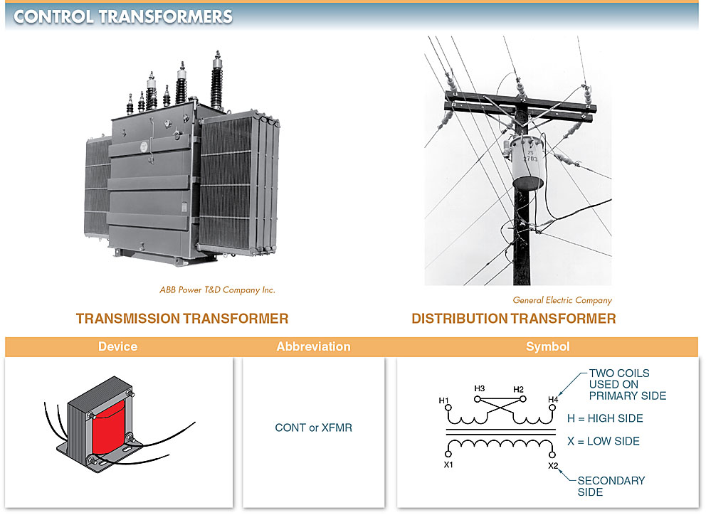 Transformers are used to increase voltage to a high level for transmission