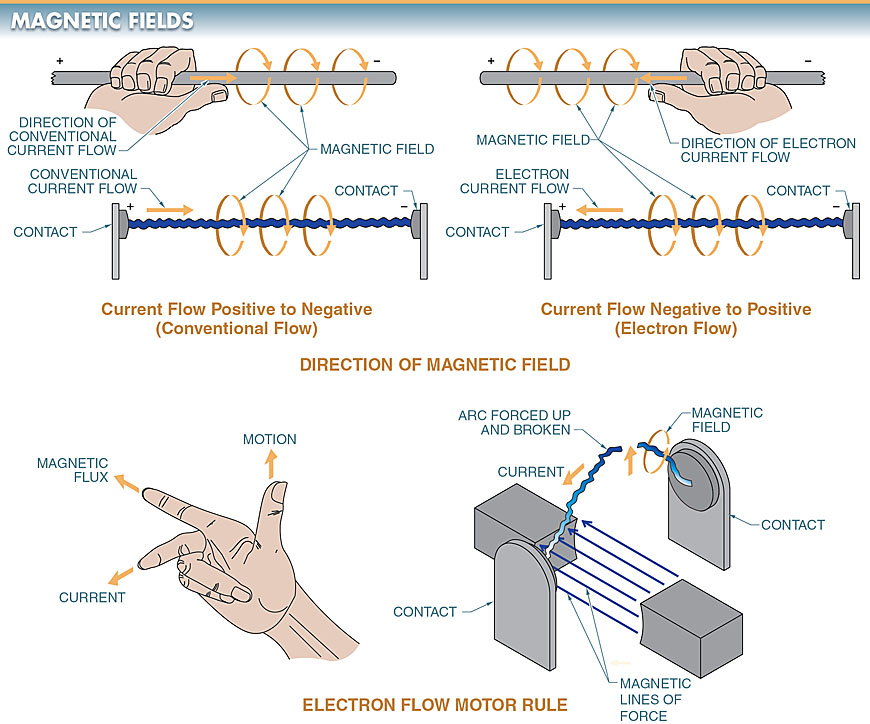 magnetic field around the conductor