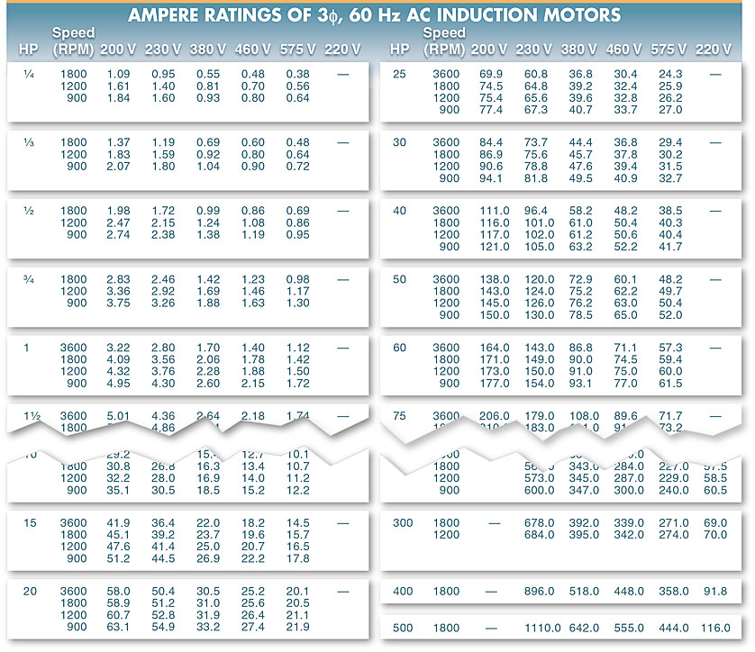 ampere ratings of induction motor