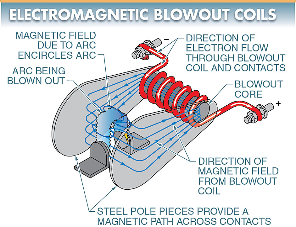 Electromagnetic blowout coils rapidly extinguish DC arcs