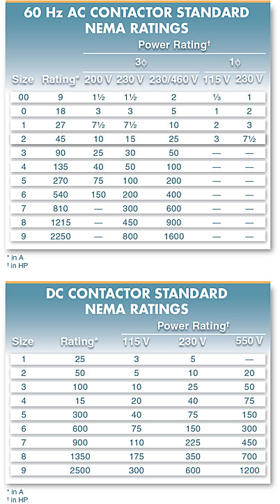 Tables indicate the number/size designations and establish the current load carried by each contact in a contactor