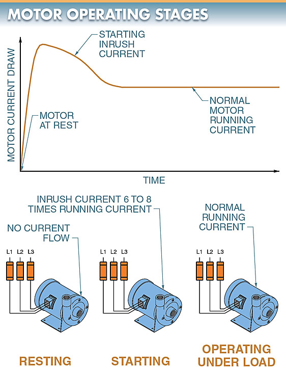 motor operating stages