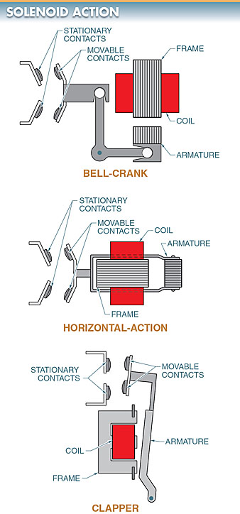 Solenoid action is the principal operating mechanism for magnetic contactors