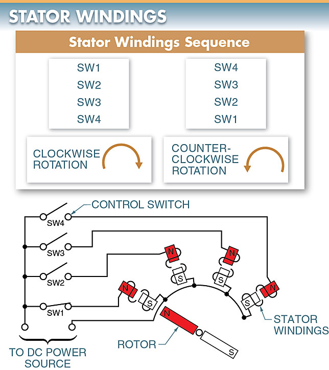 The order in which the stator windings are turned on and off determines the direction of rotation of the rotor and shaft of a stepper motor