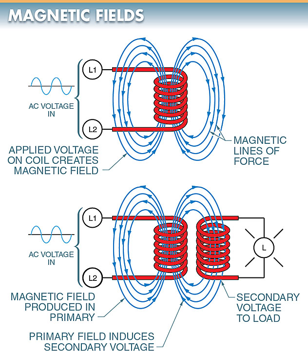 In a transformer, magnetic lines of force created by one coil induce a voltage in a second coil.