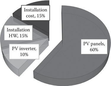 Cost distribution for grid-connected PV systems