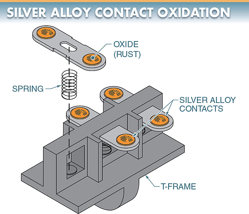 contact oxidation