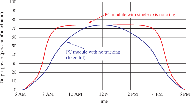 Flat PV Modules Showing the Difference between Tracking and Non-tracking for a Typical Spring Day