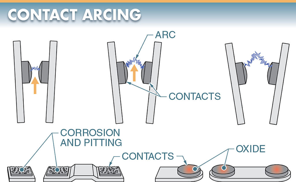 An electrical arc is created between contacts as they are opened
