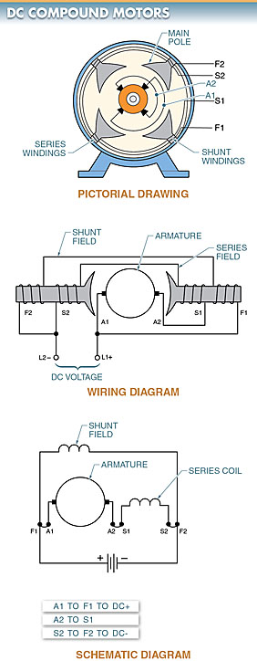 Dc motor types shunt series compound permanent magnet dc motor dc compound motor circuit diagram swarovskicordoba Choice Image