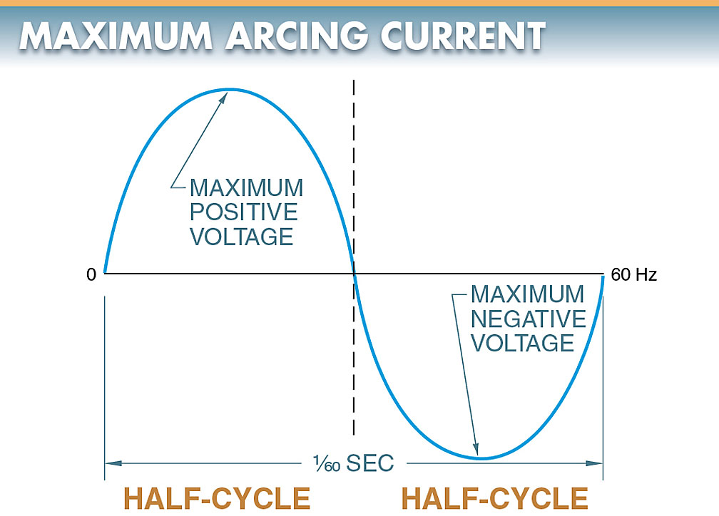 maximum arcing current