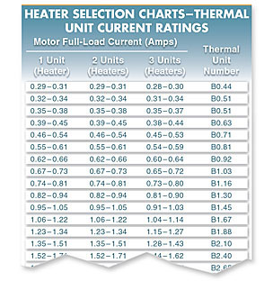 selecting proper overload heaters