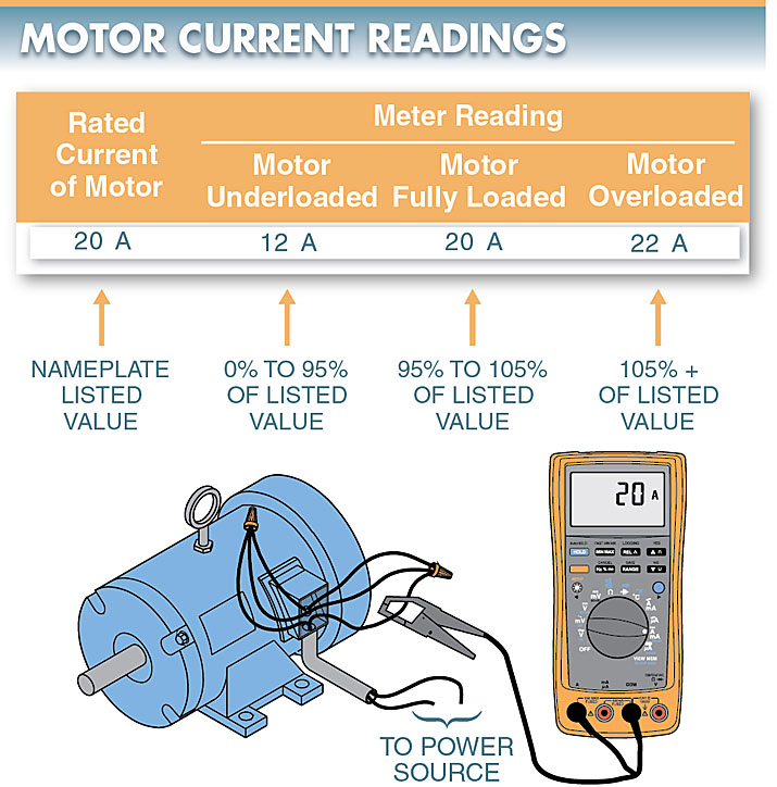 electric motor current readings