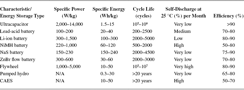 Characteristics of Common Energy Storage Systems