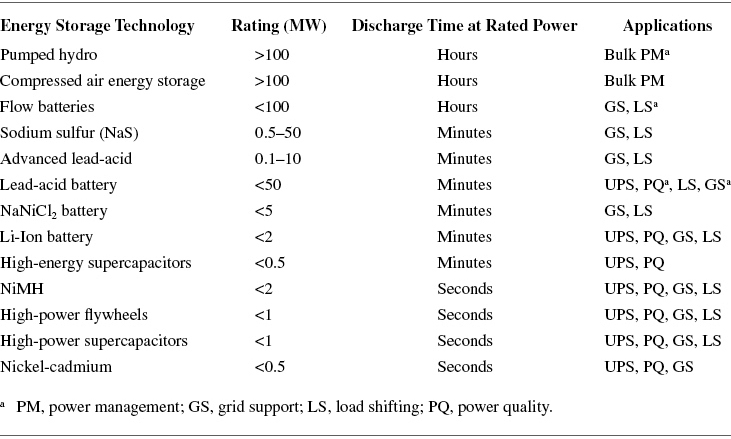 Discharge Response Time for Energy Storage Systems