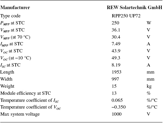 Datasheet Values for the Chosen PV Panel